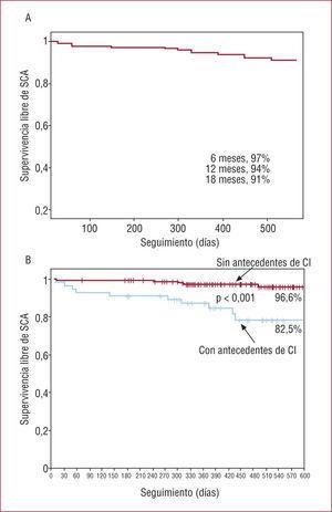Supervivencia libre de SCA en pacientes (n=204) con dolor torácico y ergometría negativa. A: toda la población. B: diferencias según la presencia de antecedentes de cardiopatía isquémica. CI: cardiopatía isquémica; SCA: síndrome coronario agudo.
