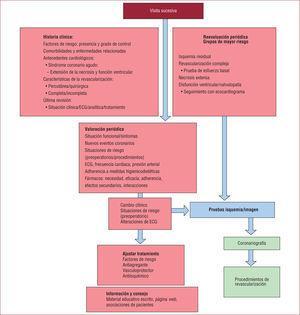 Seguimiento de la cardiopatía isquémica crónica (estable) en consulta.