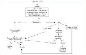 Protocolo de tratamiento de los pacientes con estenosis aórtica grave. EPOC: enfermedad pulmonar obstructiva crónica; FEVI: fracción de eyección del ventrículo izquierdo; ITV: integral velocidad tiempo; TAVI: implante valvular aórtico transcatéter; TSVI: tracto de salida del ventrículo izquierdo. aPacientes inoperables, STS ≥ 8%, EuroSCORE > 20%, edad muy avanzada, fragilidad, comorbilidades (hipertensión pulmonar grave, FEVI < 30%, aorta de porcelana, EPOC grave, hepatopatía, enfermedad renal grave, etc.), deformidad torácica, radiación previa o cirugía coronaria previa con injertos permeables. bPara pacientes con clínica dudosa; se considera prueba anormal la aparición de síntomas o una respuesta inapropiada de la presión arterial. cRevisión: análisis, ECG, ecocardiograma (valórese radiografía de tórax).