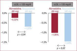 Reducción del volumen de placa con tratamiento intensivo con estatinas, en función de los valores basales de colesterol unido a lipoproteínas de baja densidad (<span class=