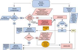 Algoritmo de actuación con los pacientes con sospecha de IC47. AP: atención primaria; EAP: enfermedad arterial periférica; FA: fibrilación auricular; HADO: ; HTA: hipertensión arterial; IC: insuficiencia cardiaca; NYHA: clase funcional de la New York Heart Association.