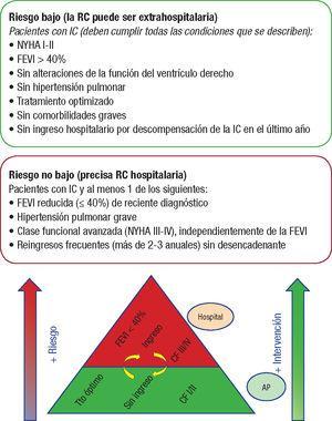 Estratificación del riesgo de pacientes con IC que se derivan a programas de RC. AP: atención primaria; FEVI: fracción de eyección del ventrículo izquierdo; IC: insuficiencia cardiaca; NYHA: clase funcional de la New York Heart Association; RC: rehabilitación cardiaca.