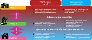 Esquema de intervención coordinada entre las unidades. IC: insuficiencia cardiaca.