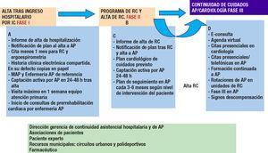 Continuidad de cuidados de RC en IC. AP: atención primaria; IC: insuficiencia cardiaca; RC: rehabilitación cardiaca.