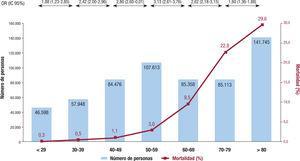 Numero de casos y mortalidad en cada década de edad, así como riesgo de muerte en comparacion con la década inferior utilizando los datos de China, Italia, España, Reino Unido y Nueva York. Adaptado con permiso de Bonanad et al.46. IC95%: intervalo de confianza del 95%; OR: odds ratio.