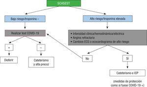 Algoritmo de abordaje de los pacientes con síndrome coronario agudo sin elevación del ST. ECG: electrocardiograma; ICP: intervencion coronaria percutanea. Reprodu-cido con permiso de Romaguera et al.5.