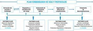 Plan consensuado de vías y protocoles. Figura elaborada con datos de Gonzalez-Juanatey™ y de Varela-Roman9.
