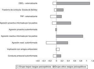 Puntuaciones estandarizadas para las variables de conducta antisocial evaluadas en T2 (adolescencia temprana) para los niños que en T1 habían mostrado altos y bajos rasgos psicopáticos.