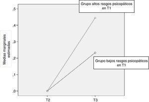 Interacción grupo (alto, bajo en rasgos psicopáticos T1) x tiempo (T2, T3) en la variable Frecuencia de consumo de cannabis.