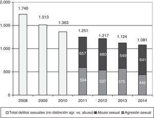 Cifras nacionales de delitos sexuales en menores de edad. Nota. Entre los años 2008 y 2010 no fueron publicadas cifras diferenciadas entre abuso y agresión sexual.