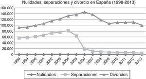 Nulidades, separaciones y divorcios en España (1998-2013a). Nota. aÚltimos datos disponibles. Fuente: Instituto Nacional de Estadística (INE, 2015).