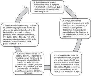 Conductas y actitudes de los sujetos implicados en la violencia filio-parental (Aroca et al., 2014, p. 162).