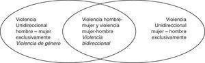 Violencia de pareja en relaciones heterosexuales en función de la dirección de la violencia perpetrada.