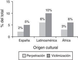 Perpetración de violencia de pareja y experiencias de victimización en función del origen cultural.