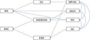 Modelo estructural analizado Nota. E/BS: extraversión, búsqueda de sensaciones&#59; AN: ansiedad&#59; CU: insensibilidad emocional&#59; IMP/AG: impulsividad/agresividad&#59; NC: necesidad de cognición&#59; BIS: sistema de inhibición conductual&#59; BAS: sistema de aproximación conductual.