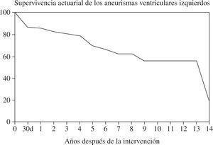 Curva de supervivencia actuarial en la primera serie (adaptado de Abaya, et al.35).