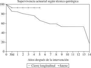 Comparación de las curvas de supervivencia según la técnica utilizada: cierre lineal o Jatene (adaptada de Abaya, et al.35).