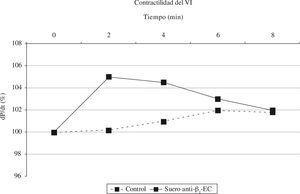 Cambios en la contractilidad del ventrículo izquierdo (VI) de las ratas naive Lewis/CrIBR tras la inmunización con un suero control (NaCl 0,9%), o con un suero de ratas previamente inmunizadas con anticuerpos β1-ECII (50 µl).