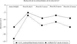 Mediana de la reducción de la contractilidad y de la ratio de Ca2+ en cardiomiocitos de rata adulta tras la incubación con el plasma obtenido de pacientes con MCD (n=11) en el momento indicado. Todos los valores fueron estadísticamente significativos de acuerdo con el método de Holm-Sidak (p<0,05).
