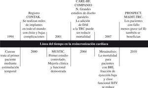 Cronología de la TRC.