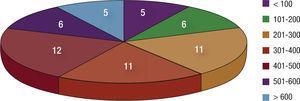Cirugías cardíacas mayores. Distribución de centros según el número de estas intervenciones que realizan.