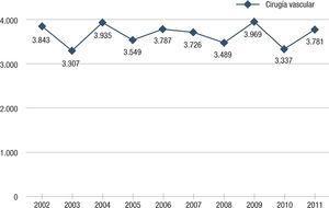 Procedimientos de cirugía vascular periférica realizados en los últimos 10 años.
