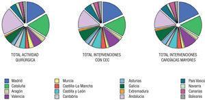 Distribución del total de intervenciones quirúrgicas realizadas con circulación de extracorpórea y las cirugías cardíacas mayores, según la comunidad autónoma durante el año 2011.