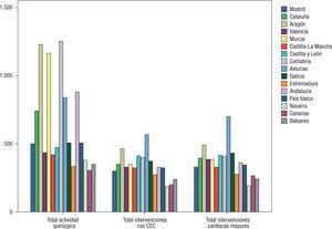 Media de intervenciones quirúrgicas, las realizadas con circulación de extracorpórea y las cirugías cardíacas mayores, según la comunidad autónoma durante el año 2011.