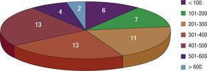 Cirugías con circulación extracorpórea. Distribución de centros según el número de estas intervenciones que realizan.