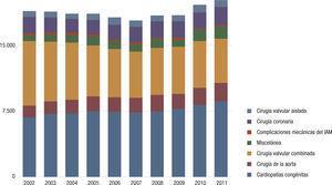 Resumen de las cirugías con circulación extracorpórea realizadas durante los 10 últimos años.