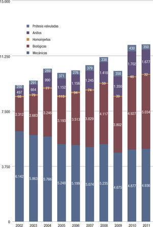 Prótesis cardíacas utilizadas en los últimos 10 años. El número de prótesis biológicas ha ido aumentando progresivamente, así como las reparaciones valvulares con el uso de anillos.