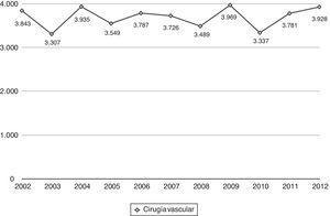 Procedimientos de cirugía vascular periférica en los últimos años.