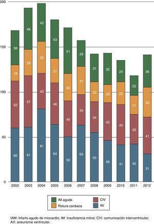 Evolución de la cirugía congénita en los últimos años. El número de este tipo de cirugías se ha mantenido estable a lo largo del tiempo con un ligero incremento en los últimos 2 años.