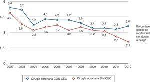 Evolución de la mortalidad de la cirugía coronaria en los últimos 11 años. Esta descrito el % de sin CEC respecto al volumen global de cirugía coronaria. La mortalidad en cirugía coronaria disminuye significativamente el año 2005, disminuyendo más lentamente a partir de este momento, fundamentalmente a expensas de la cirugía coronaria sin CEC.