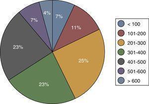 Cirugías cardiacas. Distribución de centros según el número de estas intervenciones realizadas.