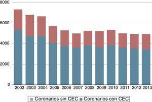 Evolución en los últimos años de la cirugía coronaria aislada, con la comparativa de los procedimientos realizados con ayuda de CEC y sin CEC. CEC: circulación de extracorpórea.