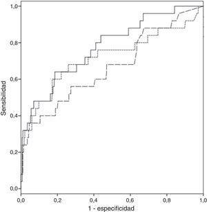 Comparativa de las curvas ROC. EuroSCORE logístico (línea discontinua amplia), EuroSCORE II (línea discontinua pequeña) y nuevo modelo predictivo (línea continua).