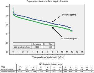 Comparación de las curvas de supervivencia acumulada de donantes óptimos vs. no óptimos.