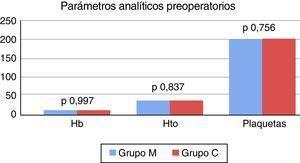Valores de hemoglobina – hematocrito – recuento de plaquetas preoperatorios.