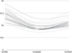 Evolución del hematocrito durante la intervención quirúrgica. Ht NADIR: hematocrito nadir en CEC; Ht PRE: hematocrito pre-CEC; Ht POST: hematocrito post-CEC.