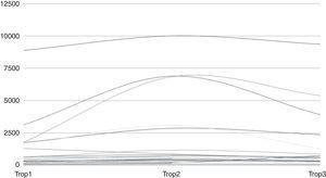 Evolución de troponina i durante el postoperatorio inmediato. Trop1: troponina i a las 6h; Trop2: troponina i a las 12h; Trop 3: troponina i a las 24h.