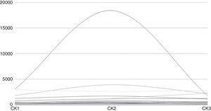 Evolución de creatincinasa durante el postoperatorio inmediato. CK1: CK a las 6h; CK2: CK a las 12h; CK3: CK a las 24h.