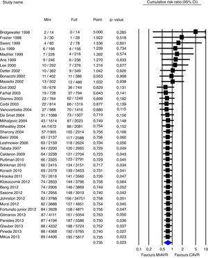 Mortalidad perioperatoria acumulada en pacientes de CMIAo vs CC. Los cuadrados sólidos denotan el riesgo relativo acumulado y son proporcionales a su peso en el estudio del metaanálisis. Las líneas horizontales representan los intervalos de confianza al 95%. El diamante azul expresa el RR ponderado, siendo sus puntas laterales los límites de intervalo de confianza al 95%. Adaptado de Phan et al.14, con permiso de Elsevier®.