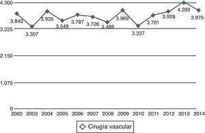 Cirugía vascular periférica en los últimos 13 años. Número de procedimientos quirúrgicos.