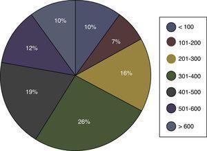 Distribución de centros según el número de cirugías con circulación extracorpórea realizadas.