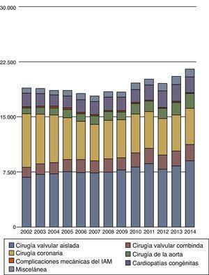 Resumen de las cirugías cardiacas mayores realizadas en los 13 últimos años. Número de procedimientos quirúrgicos.