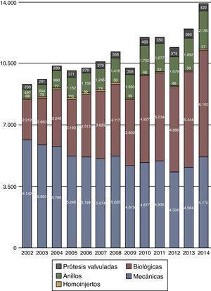 Prótesis cardiacas utilizadas en los últimos 13 años. En esta gráfica se han unido los datos, en número de procedimientos, de las prótesis valvuladas mecánicas (n = 325) a las prótesis valvuladas biológicas (n = 97).