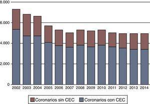Evolución de la cirugía coronaria aislada en los últimos 13 años. Número de procedimientos quirúrgicos.
