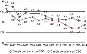 Tendencia durante 13 años de la mortalidad observada en la cirugía coronaria aislada. Los datos corresponden al porcentaje global de mortalidad observada, sin ajustar a riesgo.