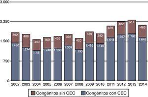 Evolución de la cirugía congénita en los últimos 13 años. Número de procedimientos quirúrgicos.